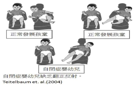 自閉症的早期診斷與發現6
